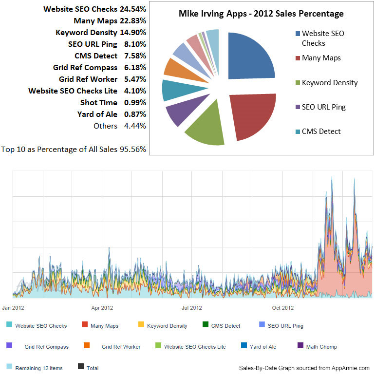 Mike Irving Apps - 2012 Sales