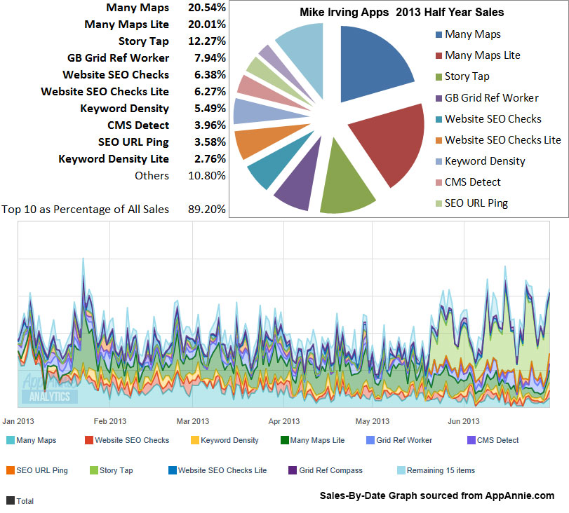Mike Irving Apps - 2013 Q1 + Q2 Sales